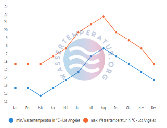 minimale & maximale Wassertemperatur Los Angeles